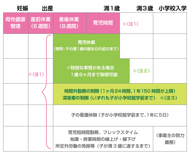 (図)育児休業とその関係法規(平成21年7月現在)